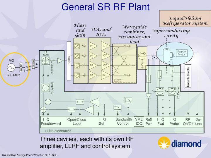 General SR RF Plant