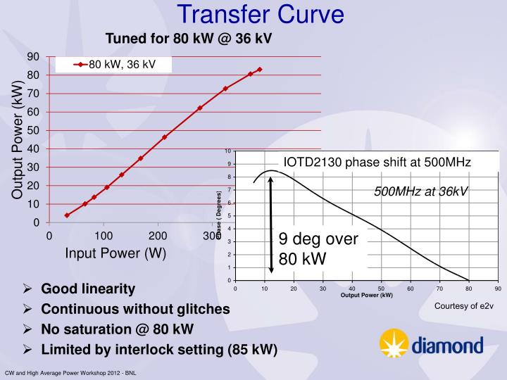 Transfer Curve