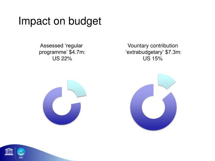 Impact on budget