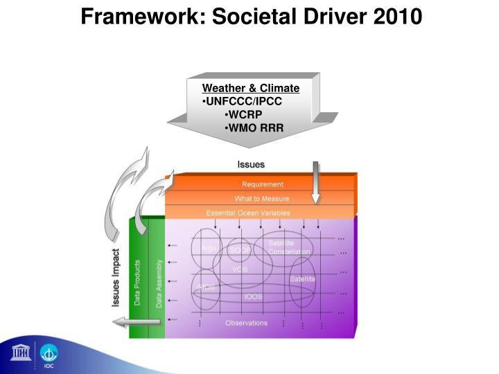 Framework: Societal Driver 2010
