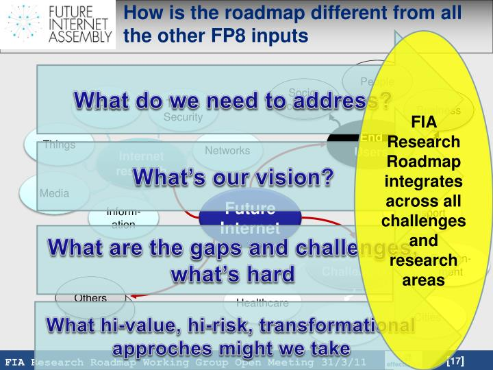 How is the roadmap different from all the other FP8 inputs