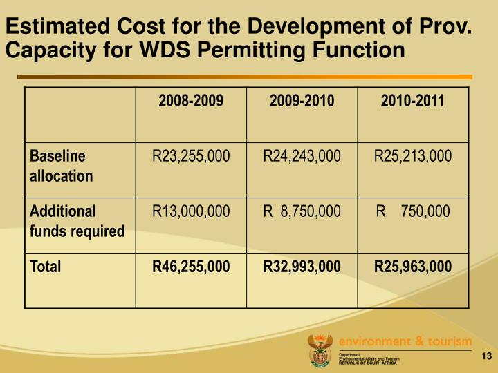Estimated Cost for the Development of Prov. Capacity for WDS Permitting Function