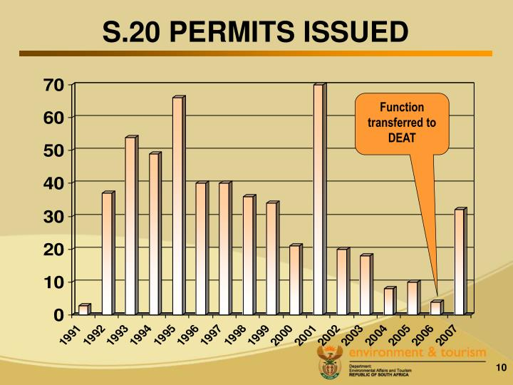 S.20 PERMITS ISSUED