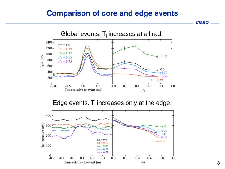 Comparison of core and edge events