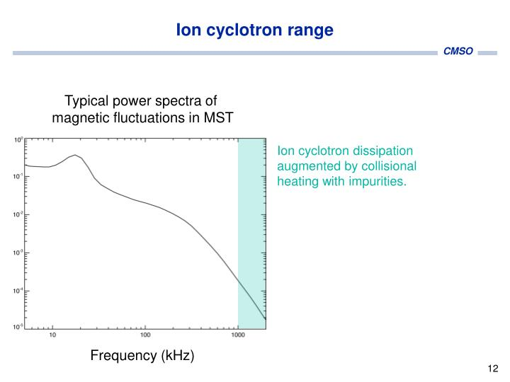 Ion cyclotron range