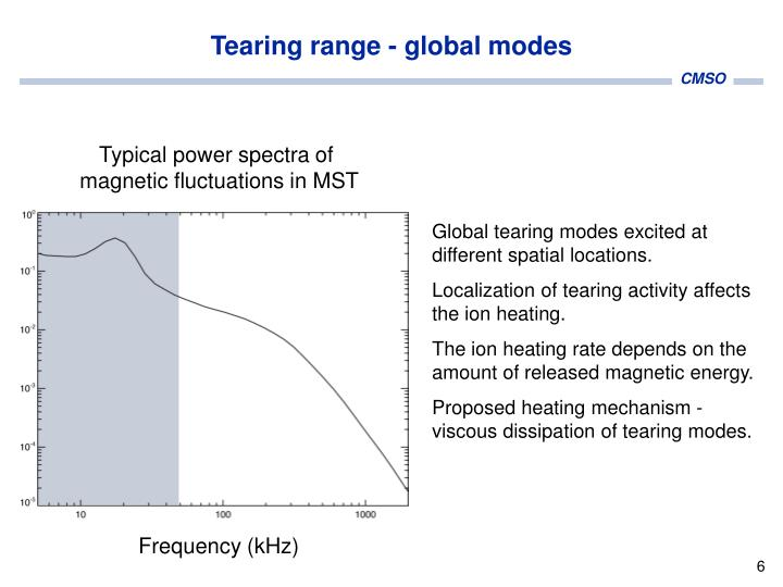 Tearing range - global modes