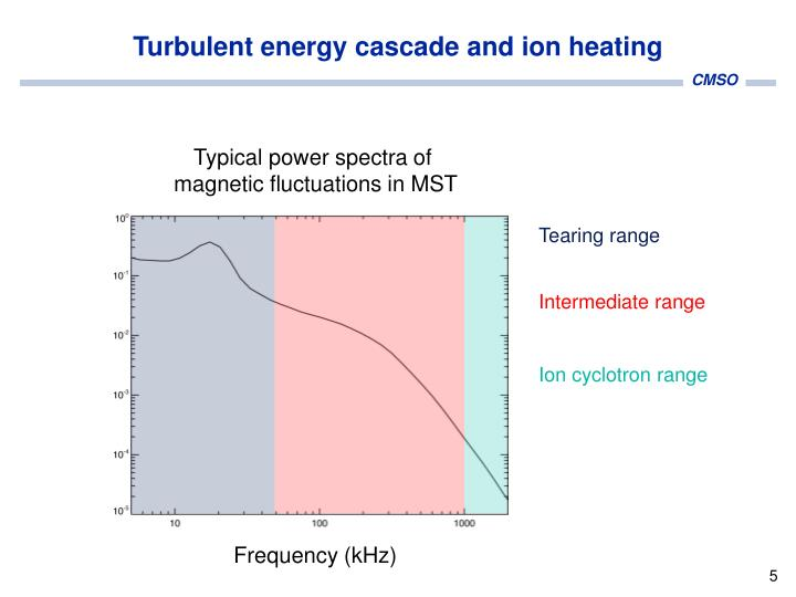 Turbulent energy cascade and ion heating