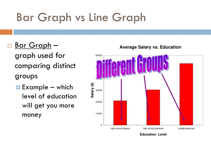 Bar Graph vs Line Graph