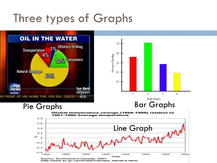Three types of Graphs