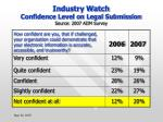 industry watch confidence level on legal submission source 2007 aiim survey