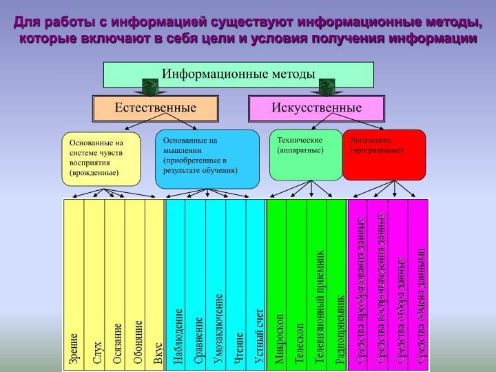 Информационные методы
