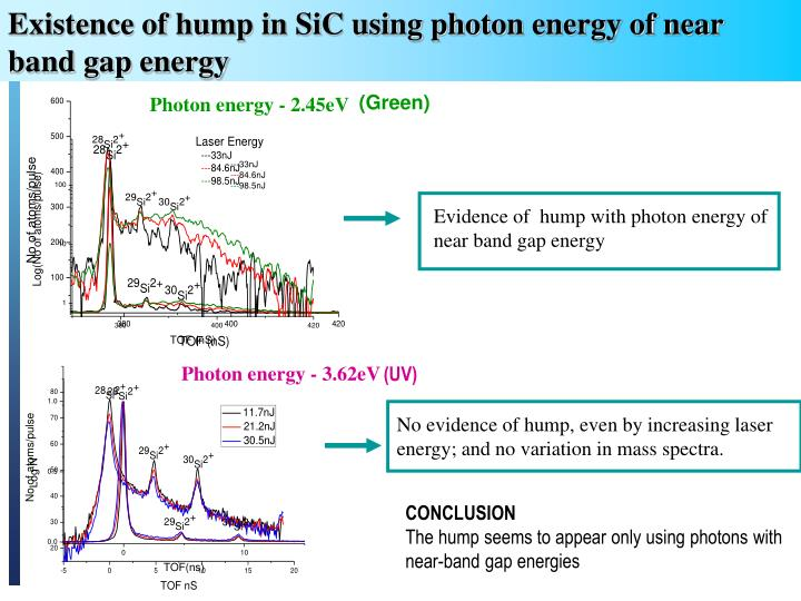 Existence of hump in SiC using photon energy of near band gap energy