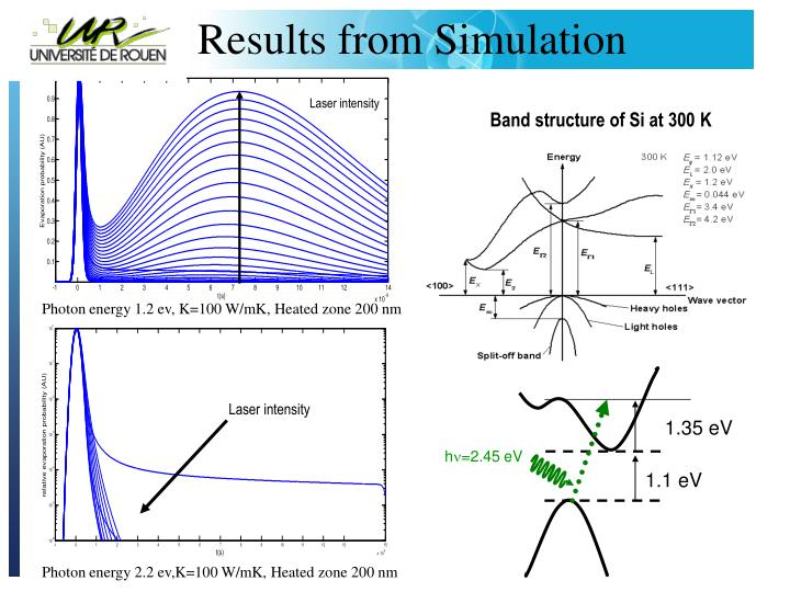 Results from Simulation