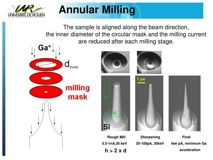 Annular Milling
