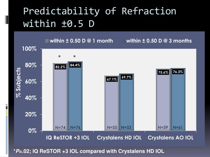 Predictability of Refraction
