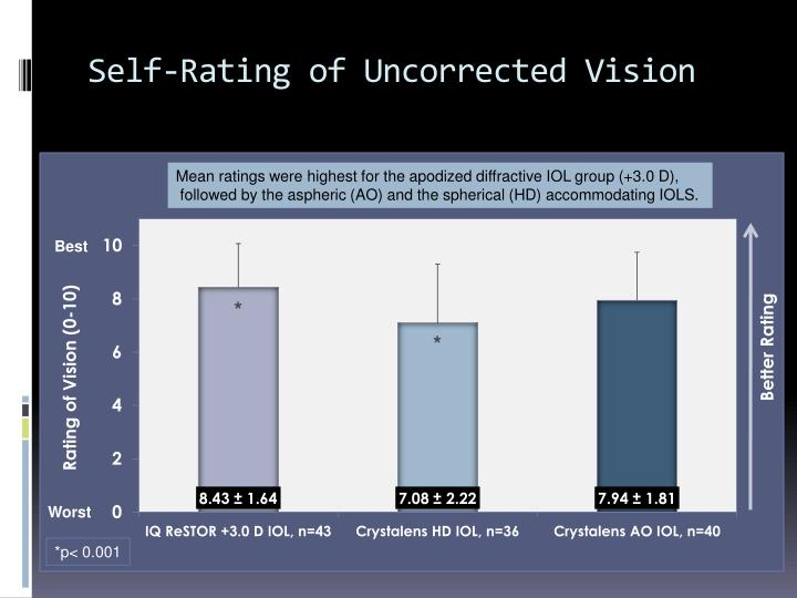 Self-Rating of Uncorrected Vision
