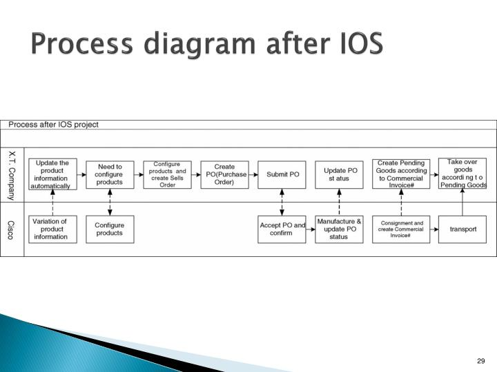 Process diagram after IOS