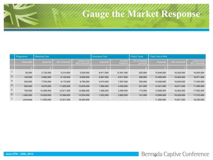 Gauge the Market Response