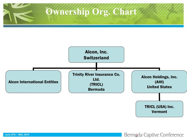 Ownership Org. Chart