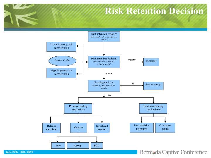Risk Retention Decision