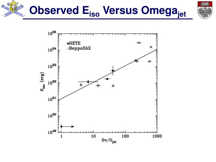 Observed E
