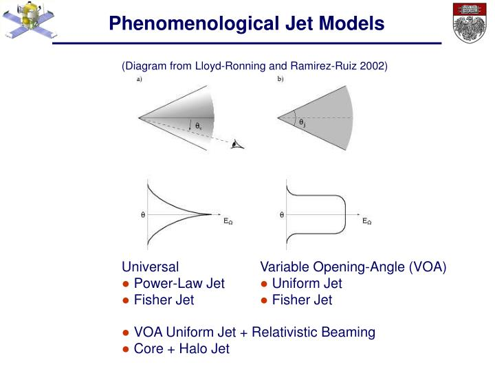 Phenomenological Jet Models
