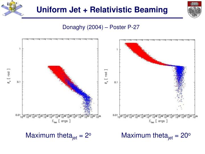 Uniform Jet + Relativistic Beaming