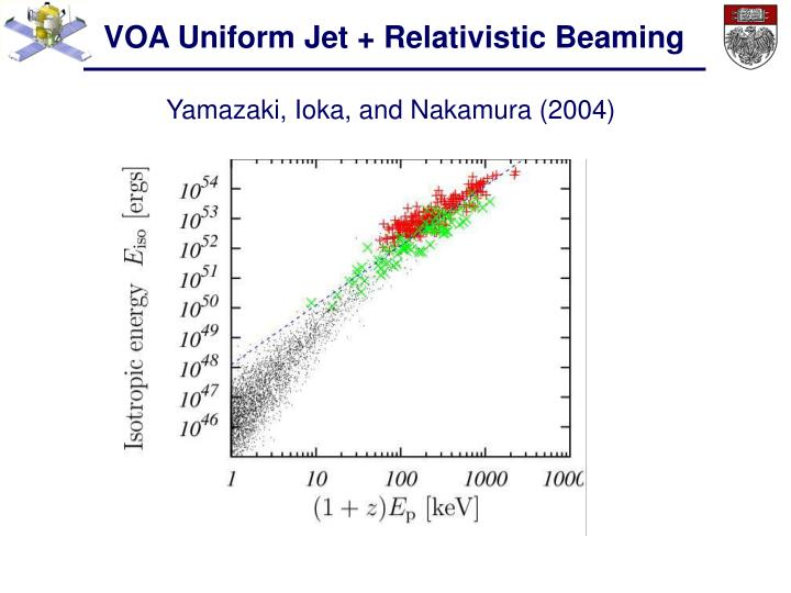 VOA Uniform Jet + Relativistic Beaming
