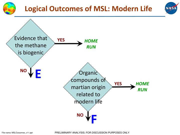Logical Outcomes of MSL: Modern Life