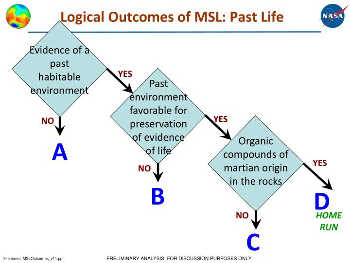 Logical outcomes of msl past life
