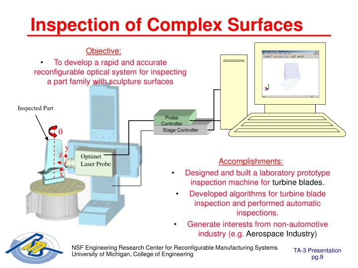 Inspection of Complex Surfaces