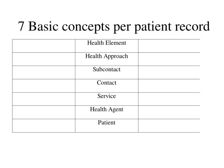 7 Basic concepts per patient record