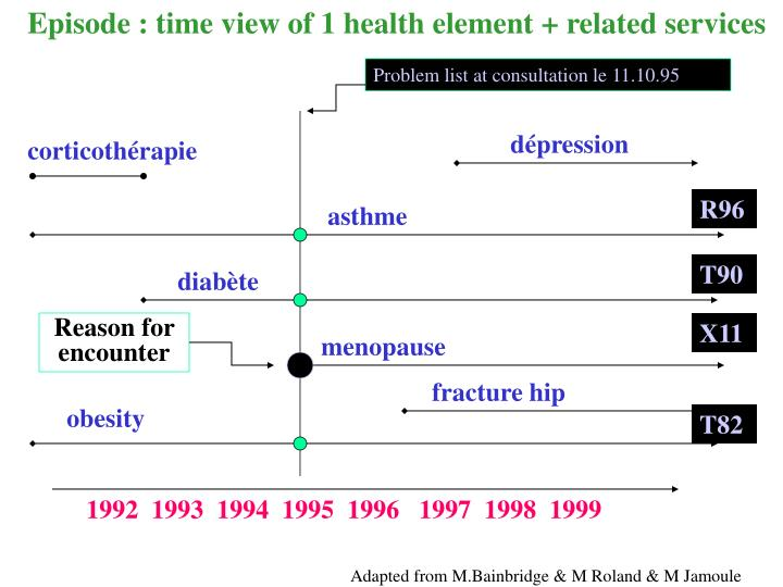 Episode : time view of 1 health element + related services