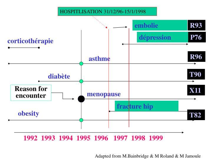 HOSPITLISATION 31/12/96-15/1/1998