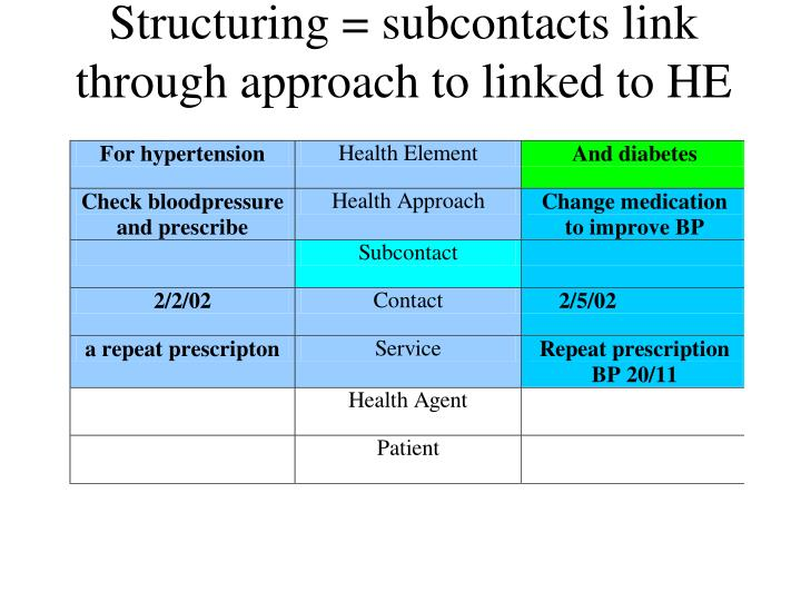 Structuring = subcontacts link