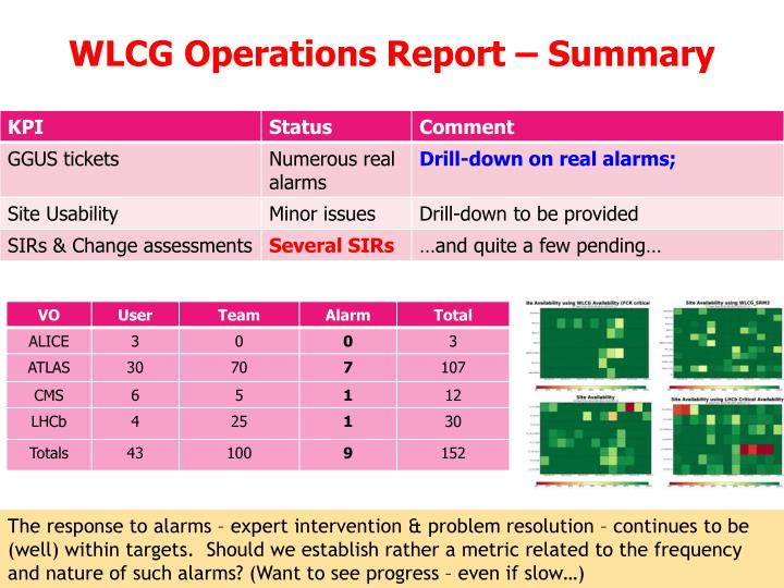 Wlcg operations report summary
