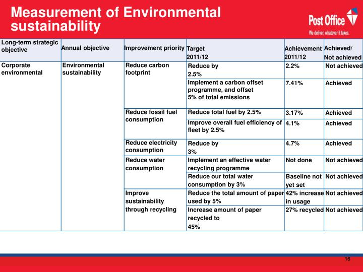 Measurement of Environmental sustainability