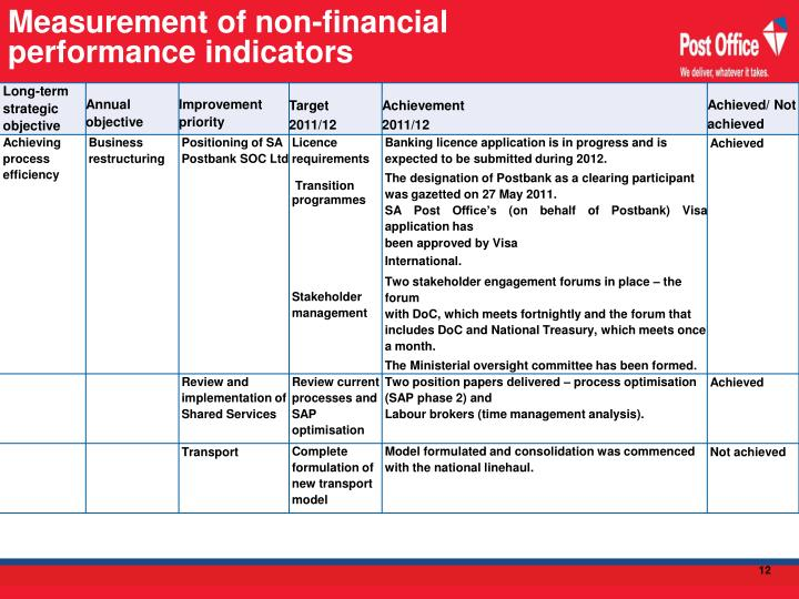 Measurement of non-financial performance indicators