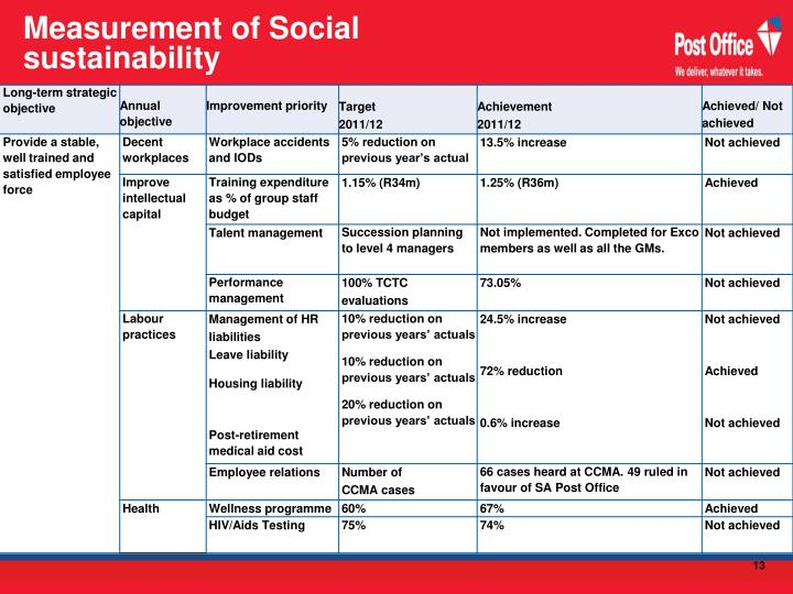 Measurement of Social sustainability