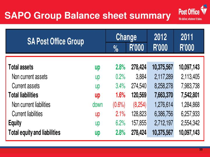 SAPO Group Balance sheet summary