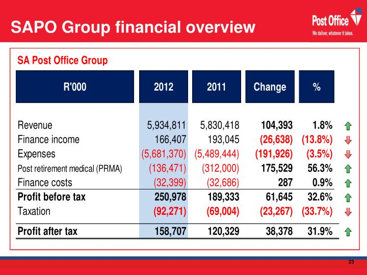 SAPO Group financial overview