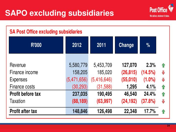 SAPO excluding subsidiaries