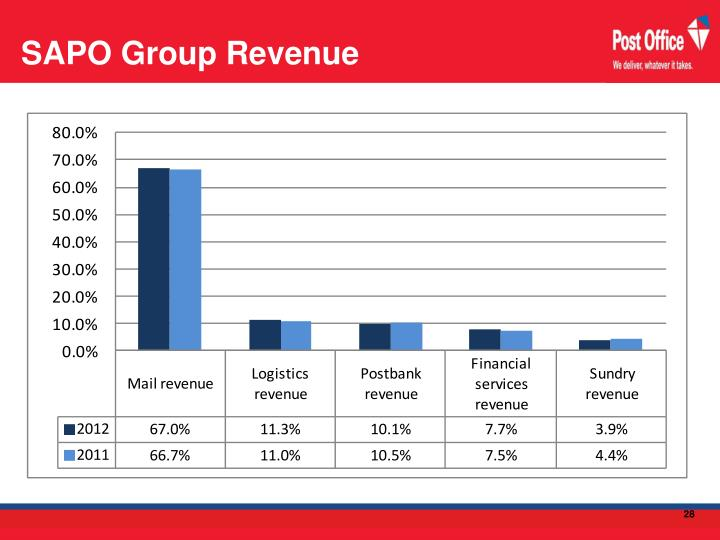 SAPO Group Revenue