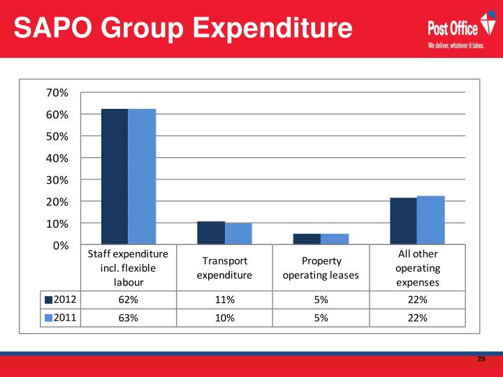 SAPO Group Expenditure