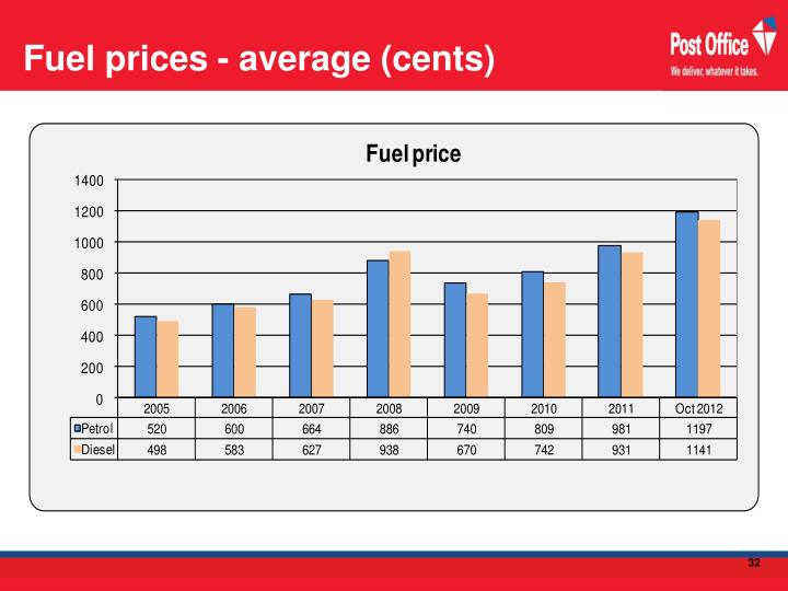 Fuel prices - average (cents)