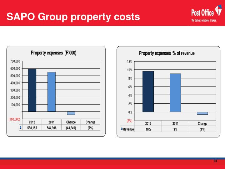 SAPO Group property costs