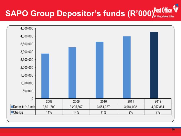 SAPO Group Depositor's funds (R'000)