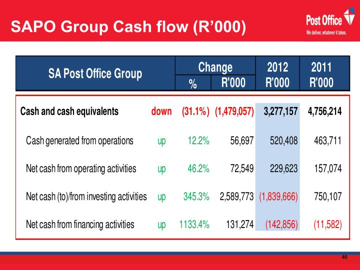 SAPO Group Cash flow (R'000)