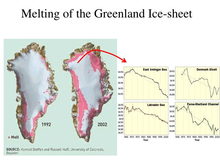 Melting of the Greenland Ice-sheet