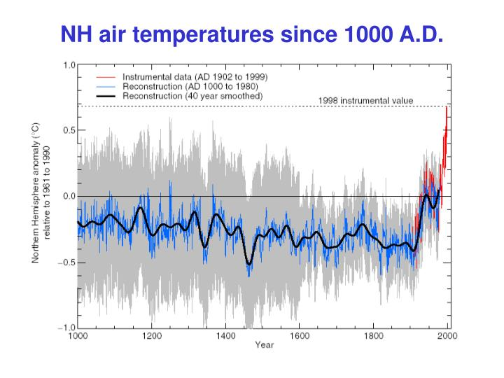 NH air temperatures since 1000 A.D.